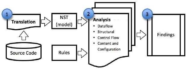 Architecture of a static analysis engine