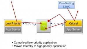 Real-world scenario - payment processor