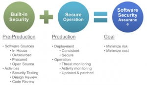 Constituents of software security assurance