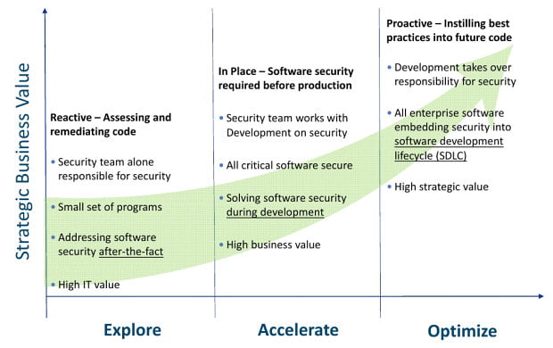 Software security assurance journey